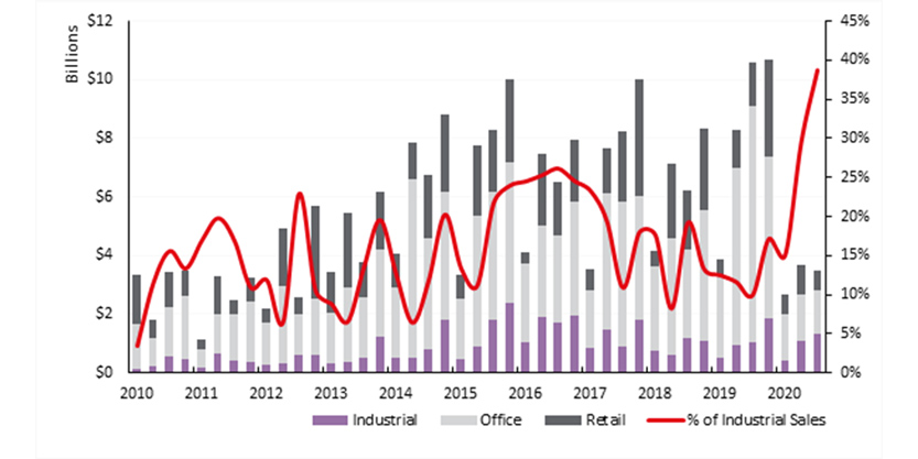 Jll Changing Risk in Australia Industrial Landscape