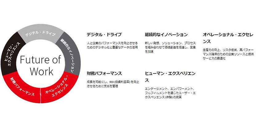 Future of Workのコンセプト図