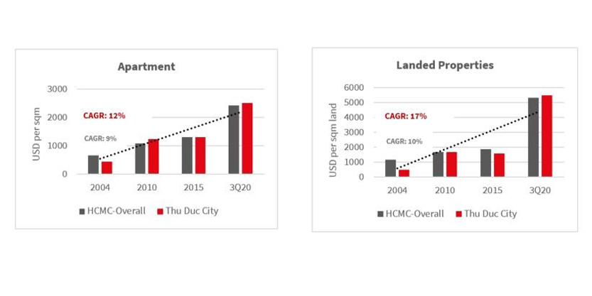 Primary price in Thu Duc City versus HCMC overall in apartment and landed properties
